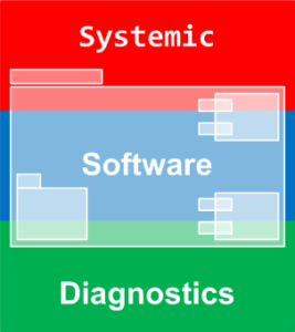 Software Troubleshooting
